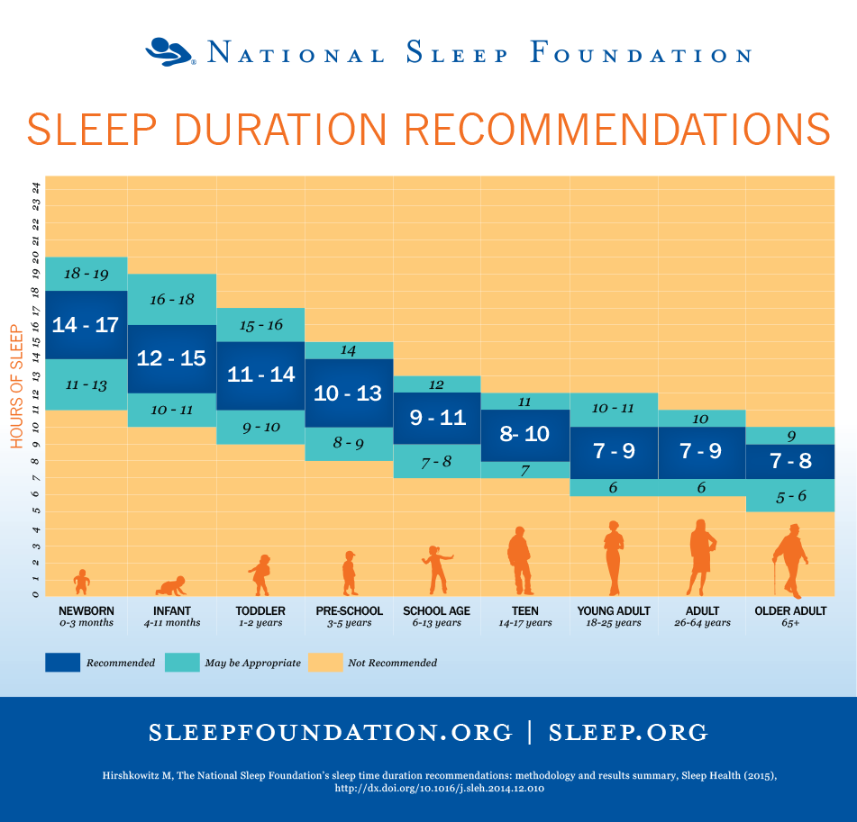 d8746cbe9 How Much Sleep Does Your Child Need  - New Horizon Academy